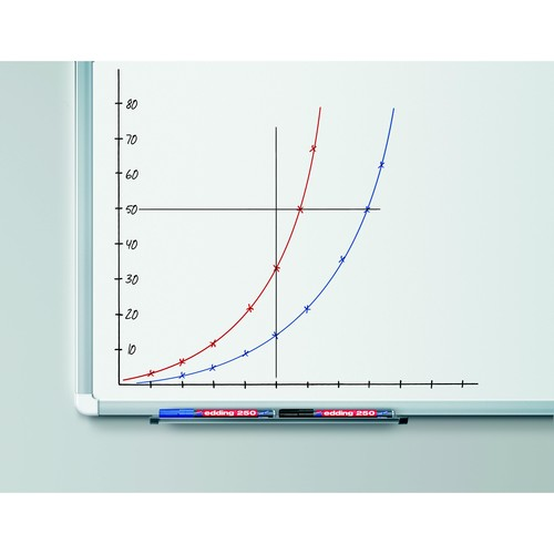 Whiteboardmarker 250 1,5-3mm Rundspitze blau trocken abwischbar Edding 4-250003 Produktbild Additional View 1 L